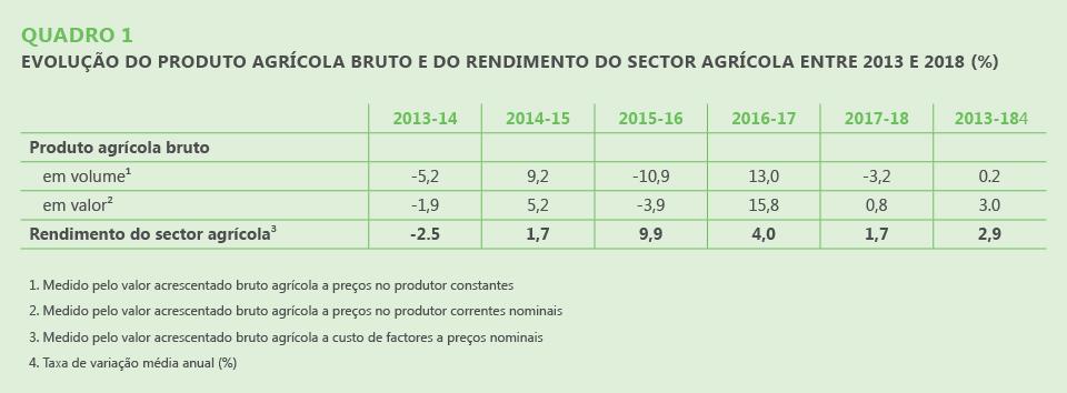 Quadro 1. Evolução do produto agrícola bruto e do rendimento do sector agrícola entre 2013 e 2018