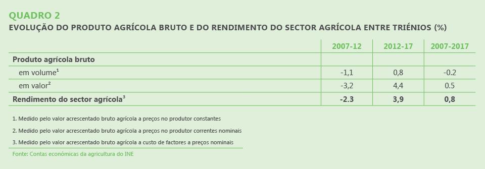 Quadro 2. Evolução do produto agrícola bruto e do rendimento do sector agrícola entre triénios (%)
