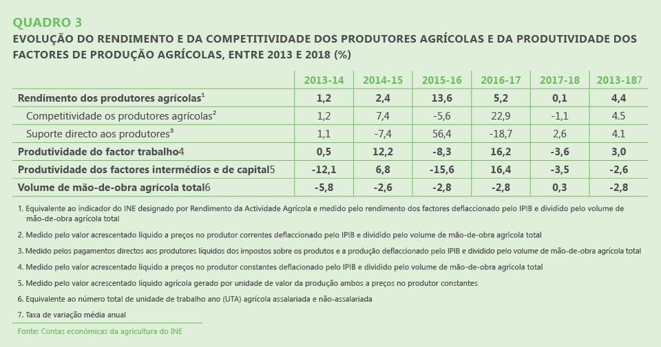 Quadro 3. Evolução do rendimento e da competitividade dos produtores agrícolas e da produtividade dos factores de produção agrícolas, entre 2013 e 2018 (%)