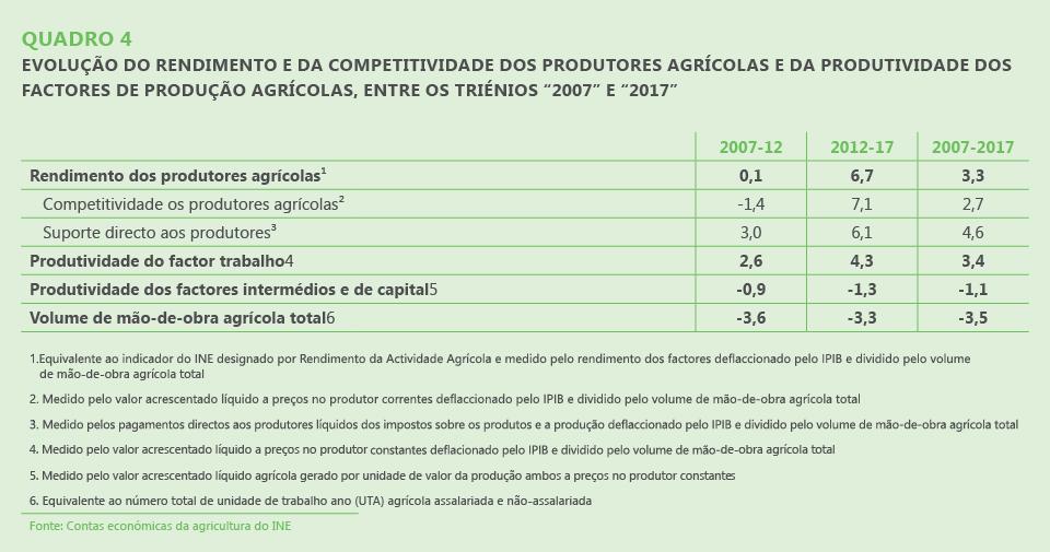 """Quadro 4. Evolução do rendimento e da competitividade dos produtores agrícolas e da produtividade dos factores de produção agrícolas, entre os triénios """"2007"""" e """"2017"""""""
