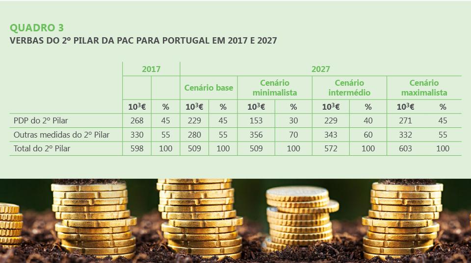 VERBAS DO 2º PILAR DA PAC PARA PORTUGAL EM 2017 E 2027