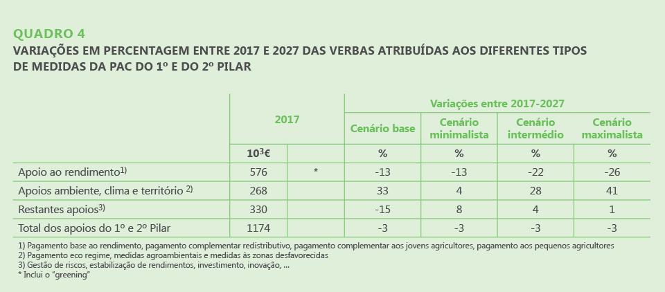 VARIAÇÕES EM PERCENTAGEM ENTRE 2017 E 2027 DAS VERBAS ATRIBUÍDAS AOS DIFERENTES TIPOS DE MEDIDAS DA PAC DO 1º E DO 2º PILAR